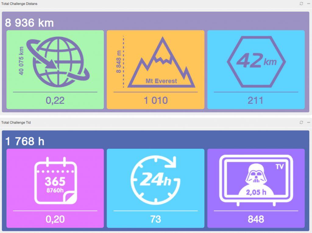 Statistik Zitac Cap Challenge