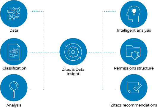 Illustration Zitac Data Insights